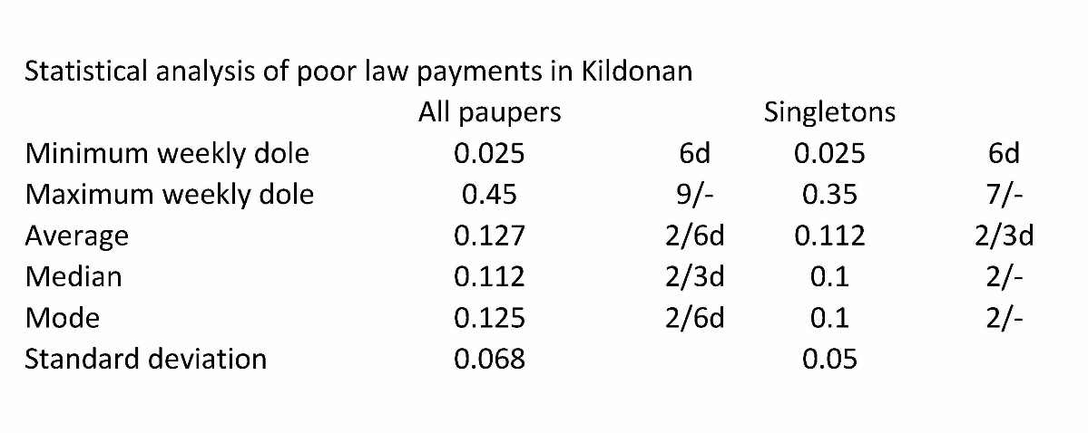 analysis of poor law payments